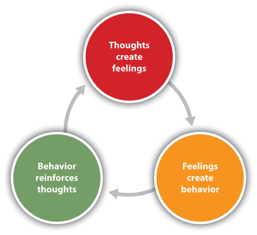 The cognitive cycle graphic
